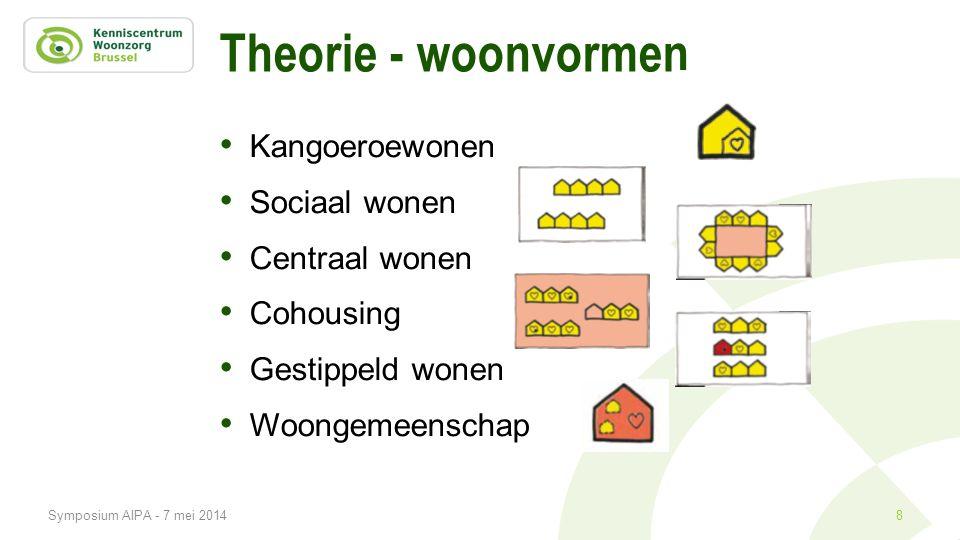 Theorie - woonvormen Kangoeroewonen Sociaal wonen Centraal wonen