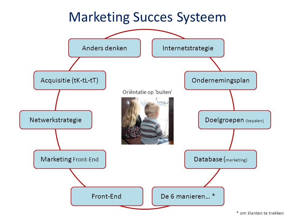 Marketing Succes Systeem