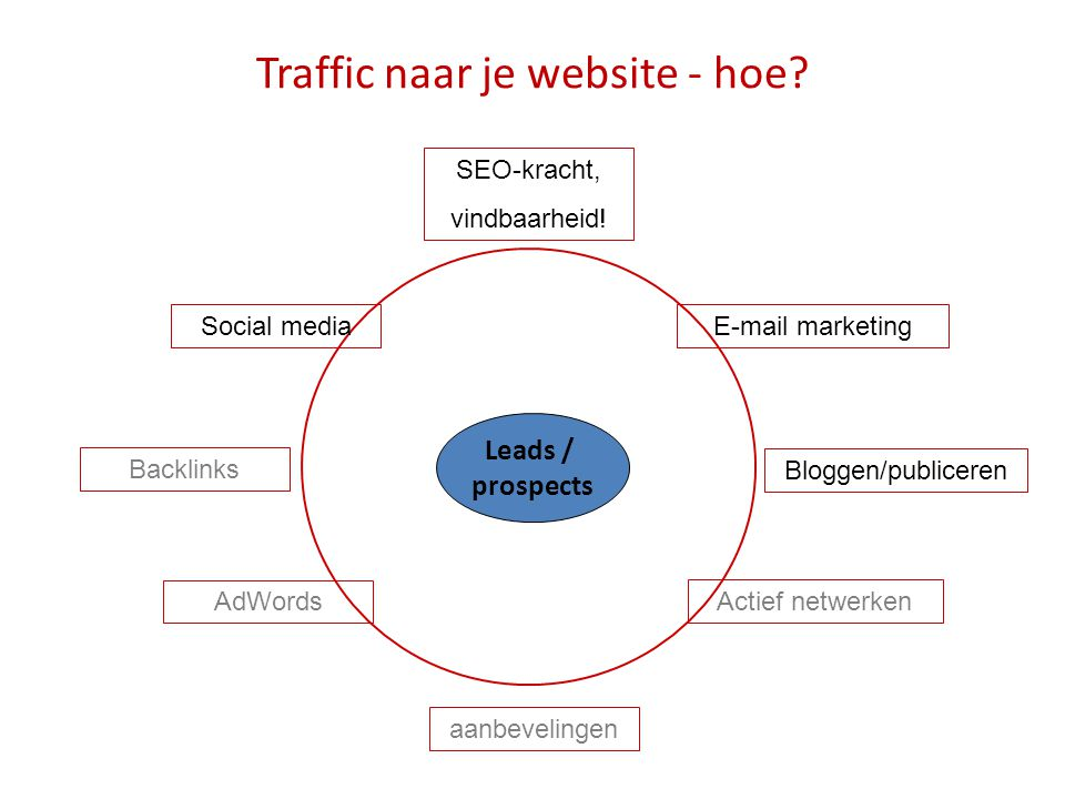 Traffic naar je website - hoe
