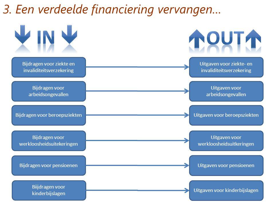  IN  out 3. Een verdeelde financiering vervangen…