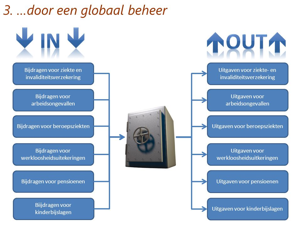  IN  out 3. …door een globaal beheer