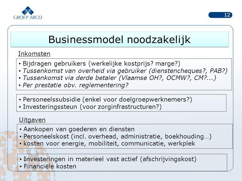 Businessmodel noodzakelijk