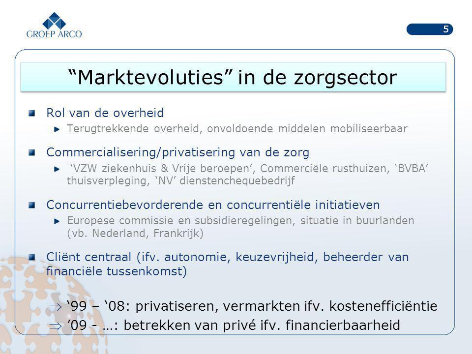 Marktevoluties in de zorgsector