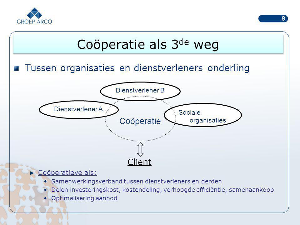 Coöperatie als 3de weg Tussen organisaties en dienstverleners onderling. Client. Coöperatieve als: