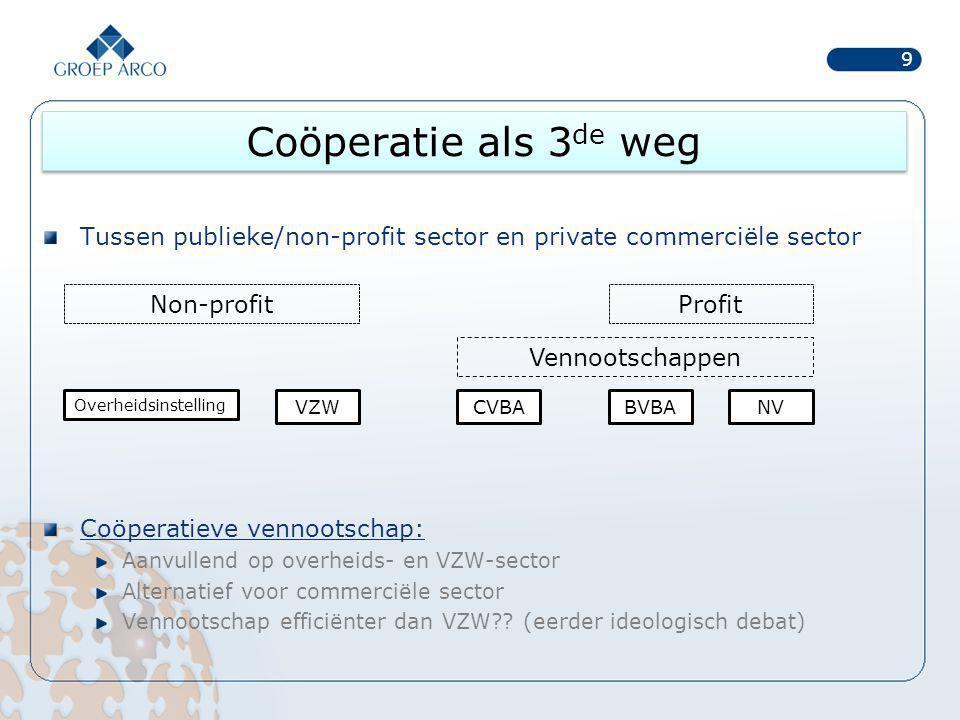 Coöperatie als 3de weg Tussen publieke/non-profit sector en private commerciële sector. Coöperatieve vennootschap: