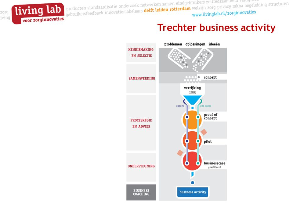 Trechter business activity