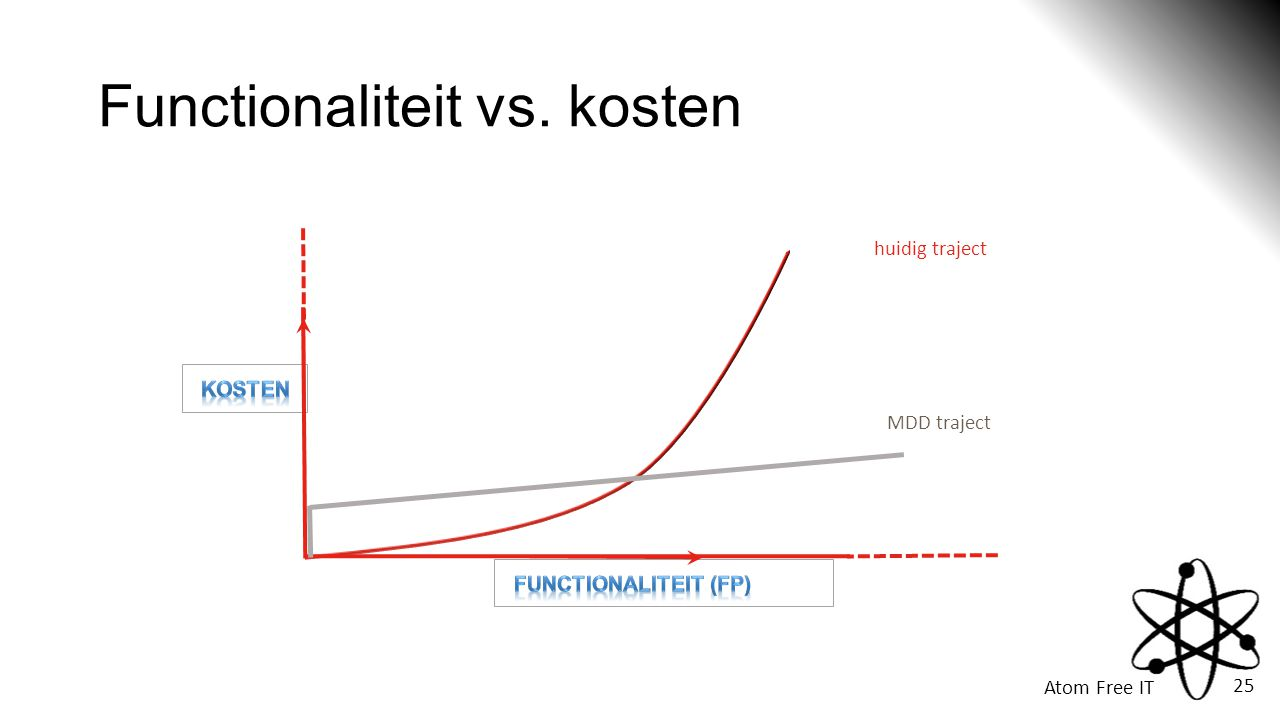 Functionaliteit vs. kosten