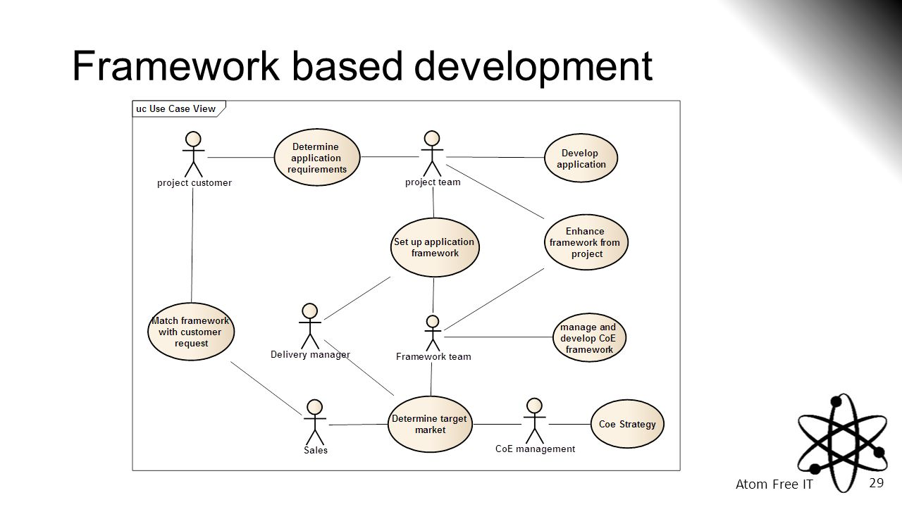 Framework based development