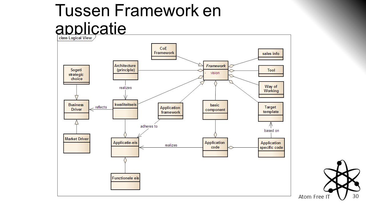 Tussen Framework en applicatie