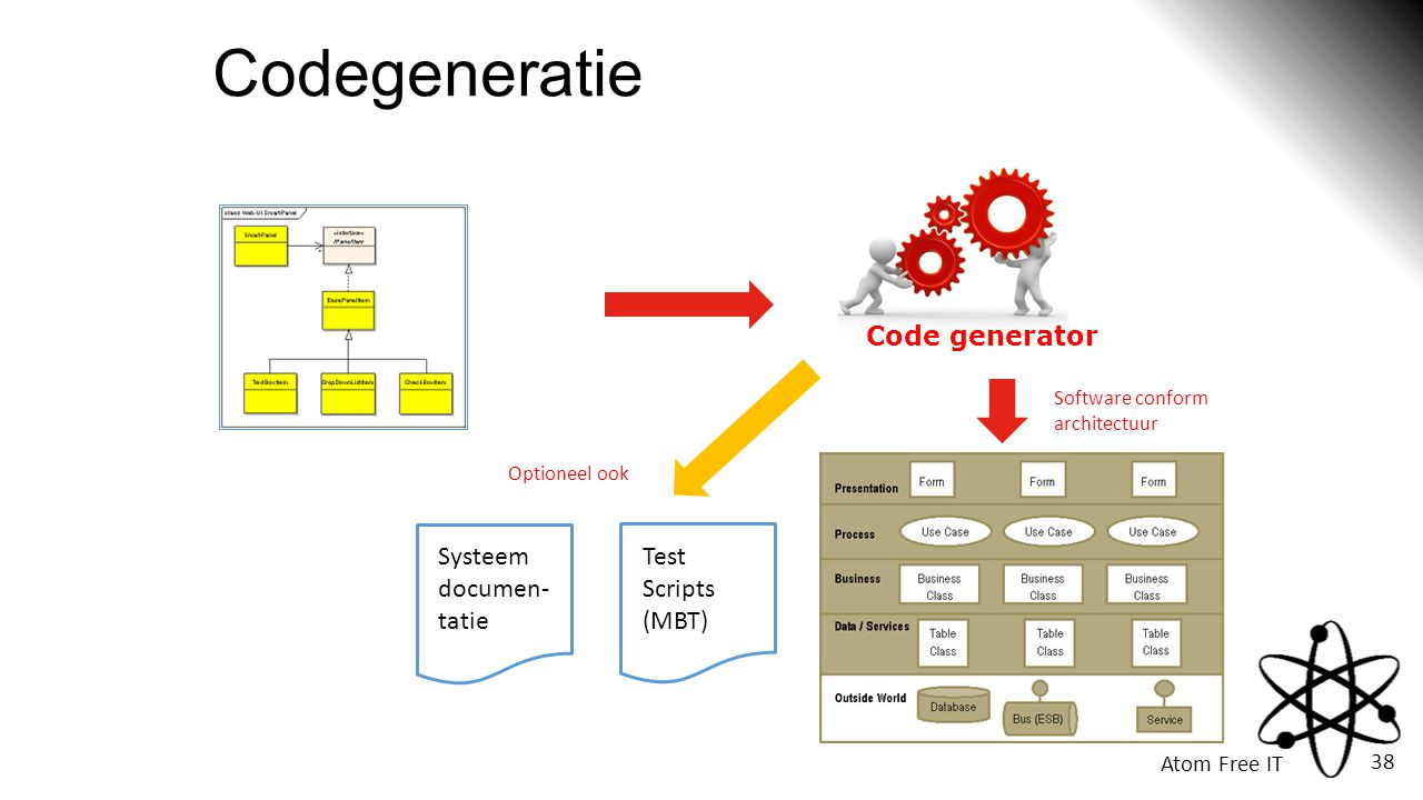 Codegeneratie Code generator Systeem Test documen- Scripts tatie (MBT)