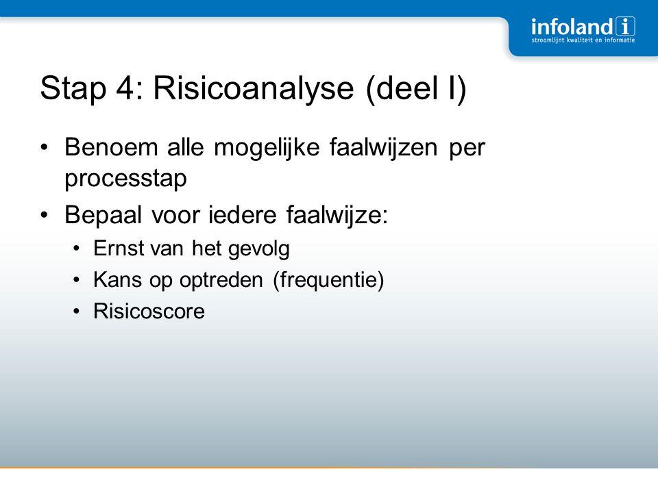 Stap 4: Risicoanalyse (deel I)