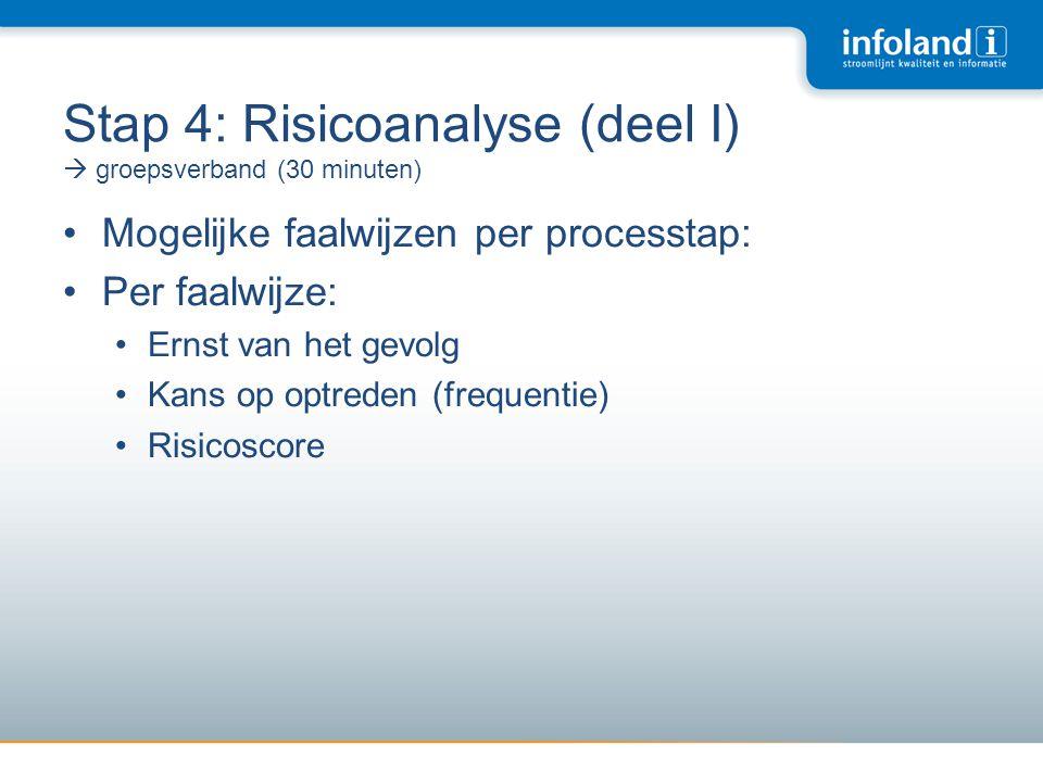 Stap 4: Risicoanalyse (deel I)  groepsverband (30 minuten)