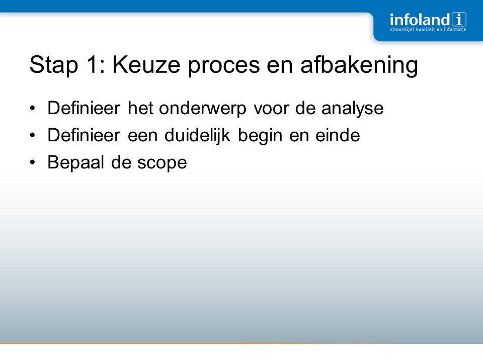 Stap 1: Keuze proces en afbakening
