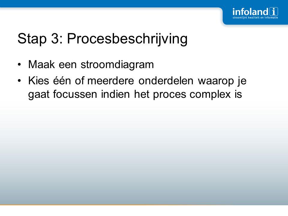 Stap 3: Procesbeschrijving