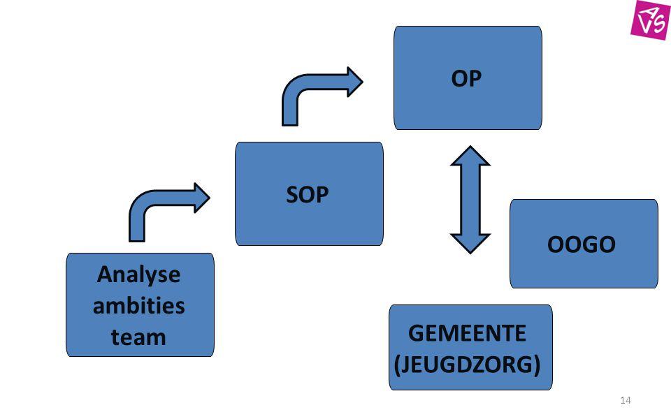 OP SOP OOGO Analyse ambities team GEMEENTE (JEUGDZORG)