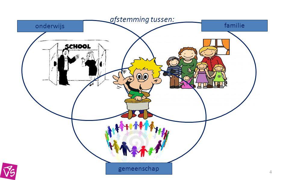 afstemming tussen: onderwijs familie gemeenschap