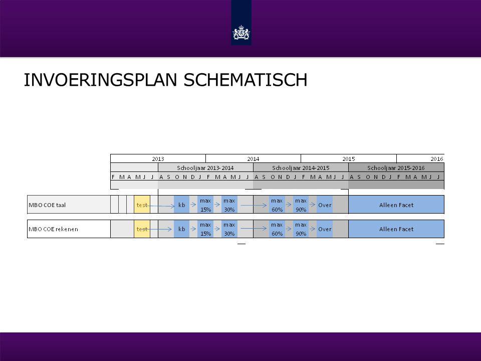 Invoeringsplan schematisch