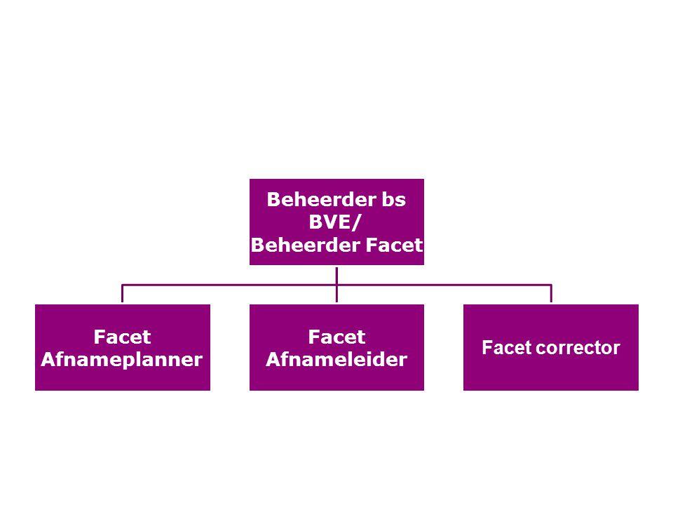 Rollen in facet Beheerder bs BVE/ Beheerder Facet Facet Afnameplanner