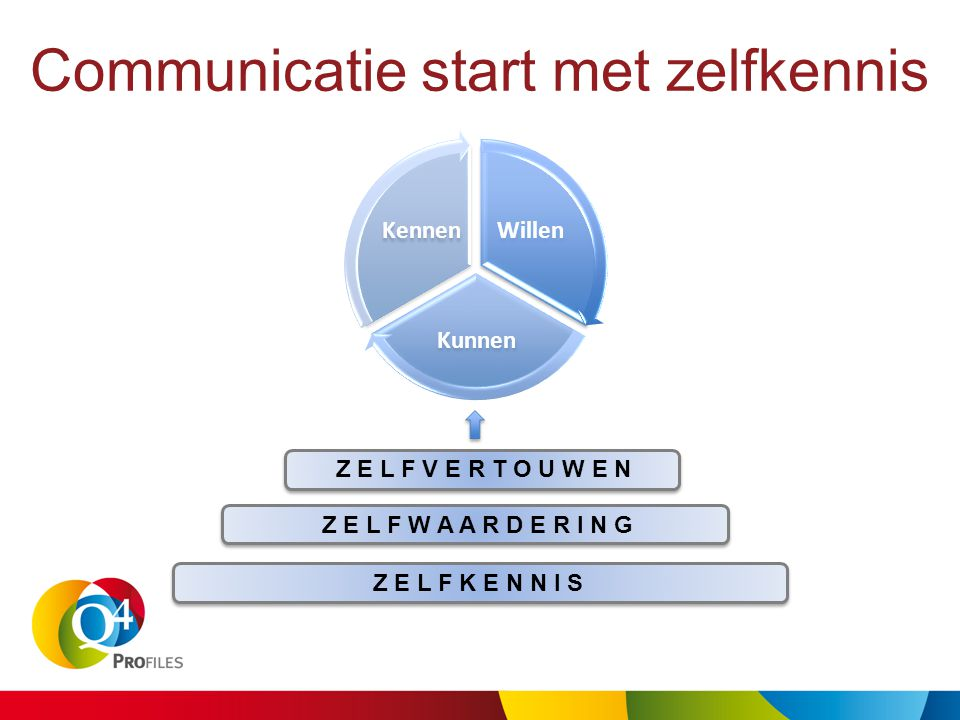 Communicatie start met zelfkennis