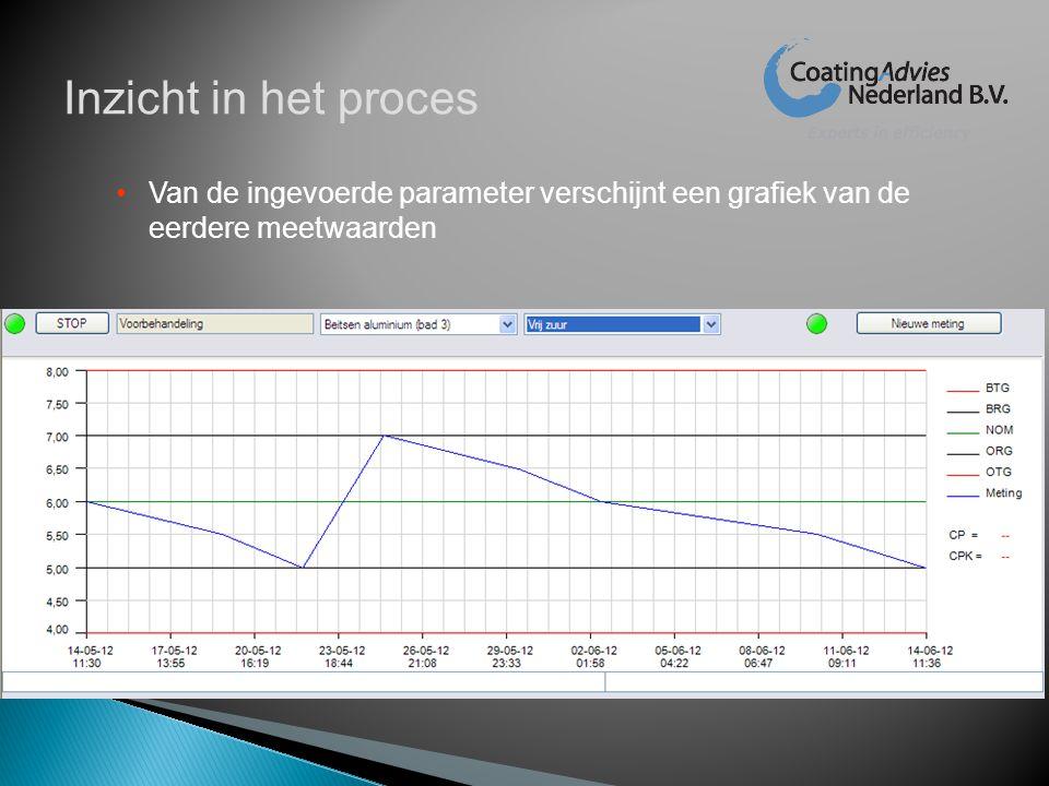 Inzicht in het proces Van de ingevoerde parameter verschijnt een grafiek van de eerdere meetwaarden.