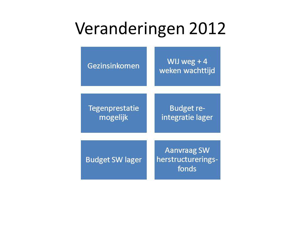 Veranderingen 2012 Gezinsinkomen WIJ weg + 4 weken wachttijd