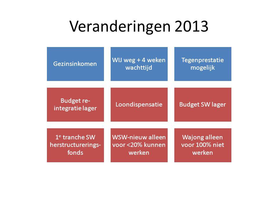 Veranderingen 2013 Gezinsinkomen WIJ weg + 4 weken wachttijd