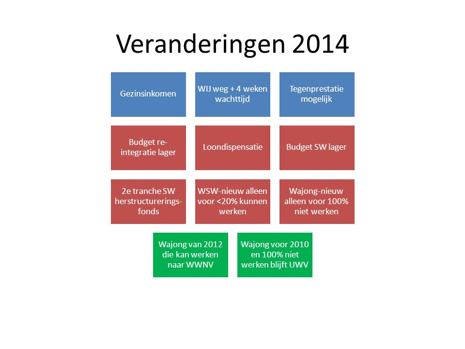 Veranderingen 2014 Gezinsinkomen WIJ weg + 4 weken wachttijd