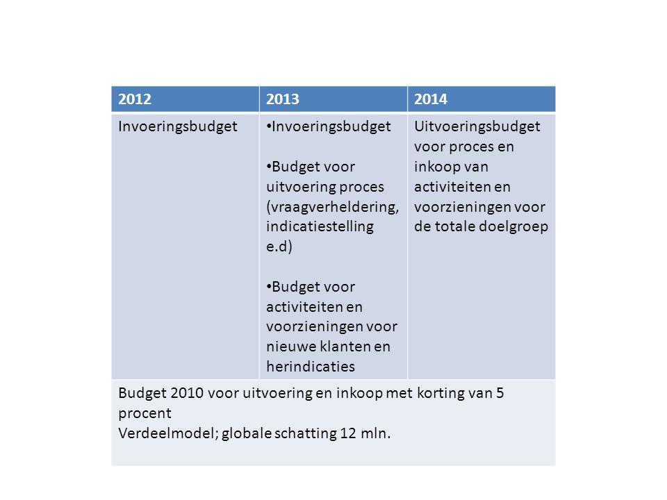 2012 2013. 2014. Invoeringsbudget. Budget voor uitvoering proces (vraagverheldering, indicatiestelling e.d)