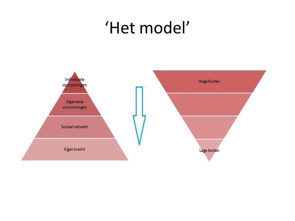 'Het model'