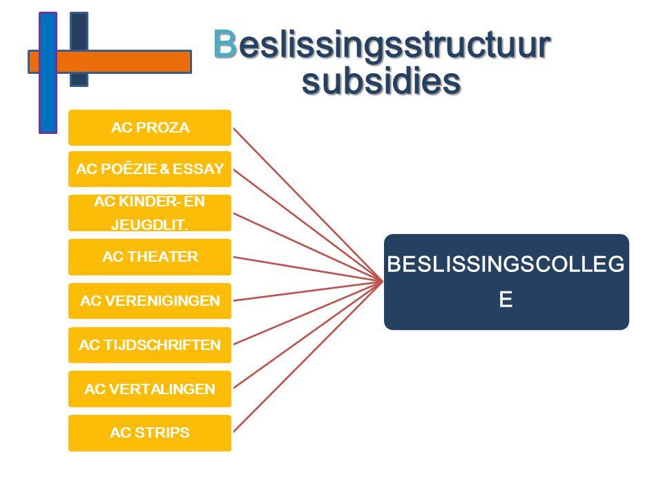 Beslissingsstructuur subsidies