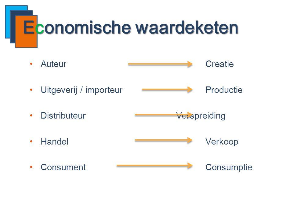 Economische waardeketen