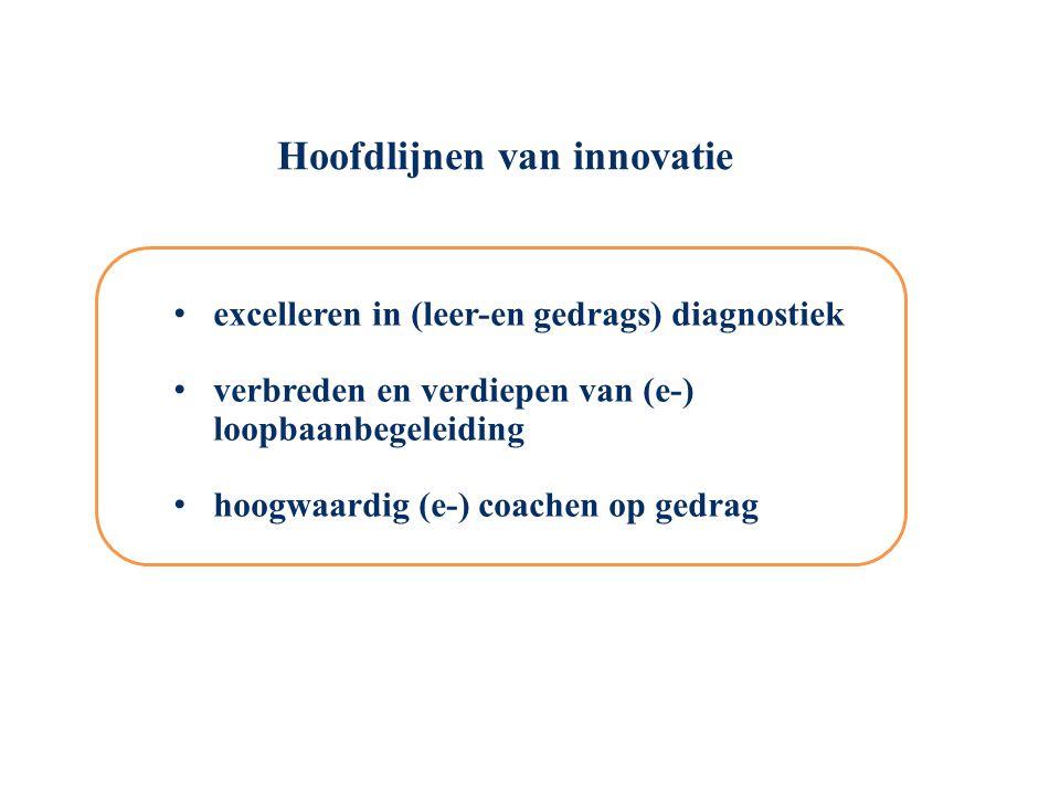 Hoofdlijnen van innovatie