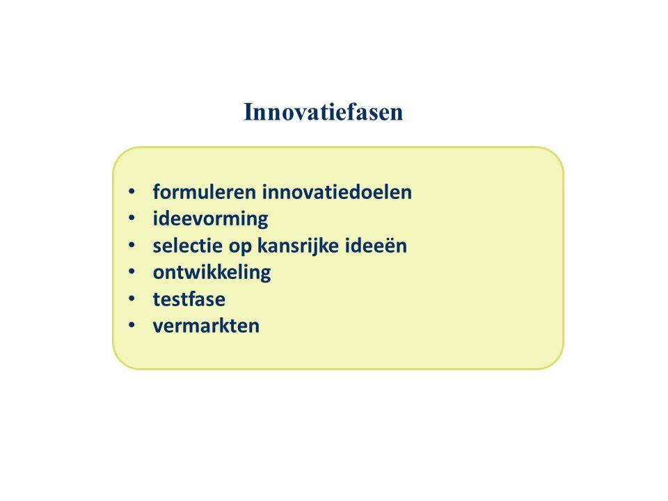 Innovatiefasen formuleren innovatiedoelen ideevorming
