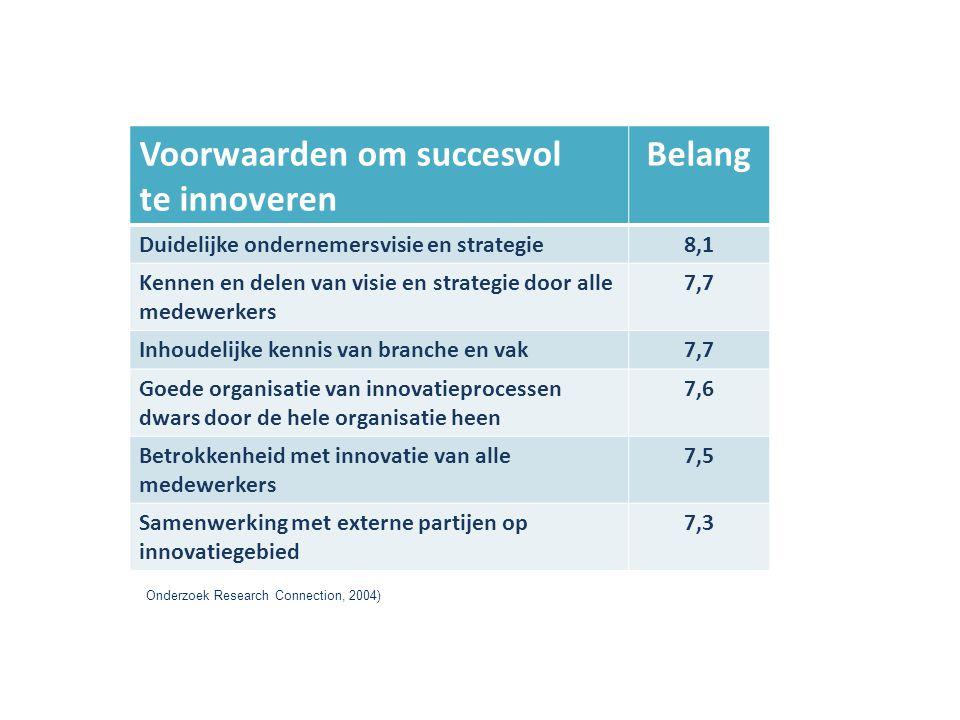 Voorwaarden om succesvol te innoveren Belang