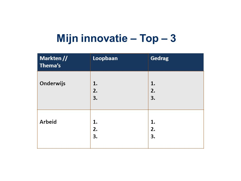 Mijn innovatie – Top – 3 Markten // Thema's Loopbaan Gedrag Onderwijs