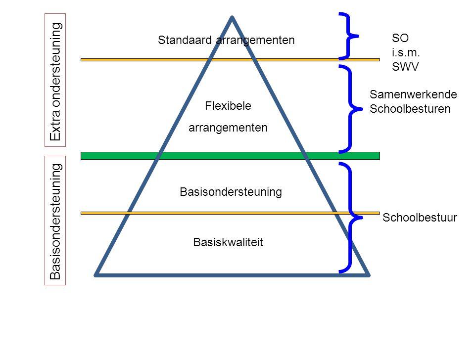 Extra ondersteuning Basisondersteuning SO i.s.m. SWV