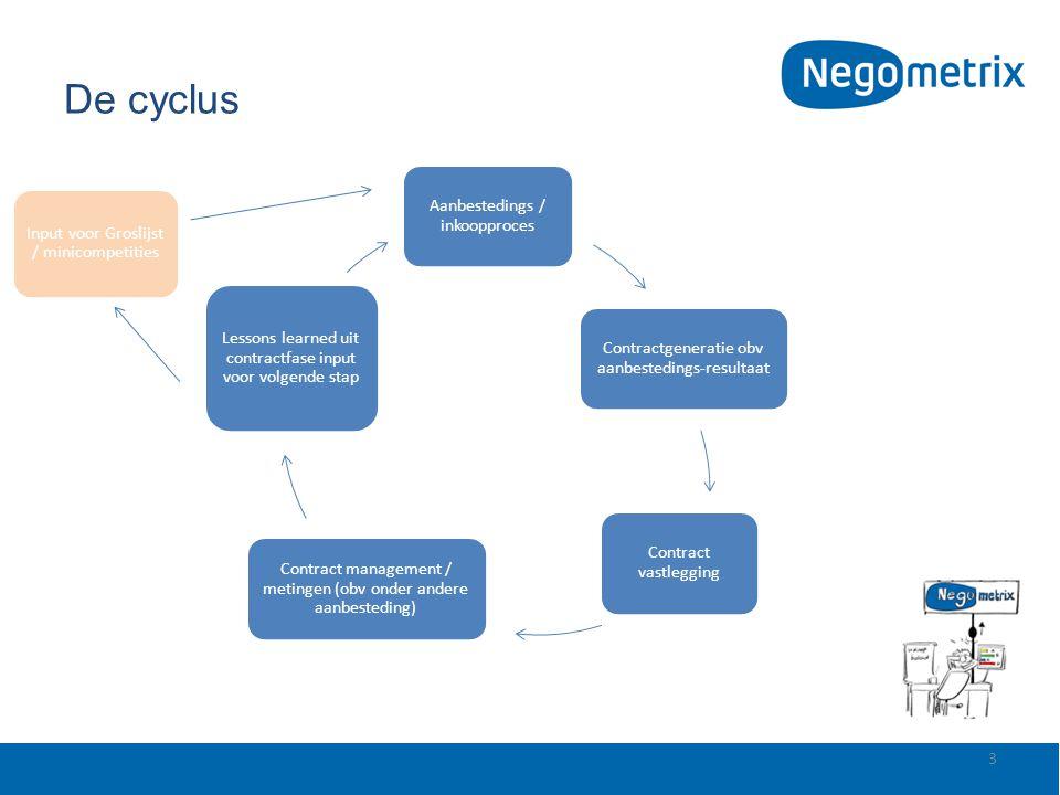 De cyclus Aanbestedings / inkoopproces. Contractgeneratie obv aanbestedings-resultaat. Contract vastlegging.