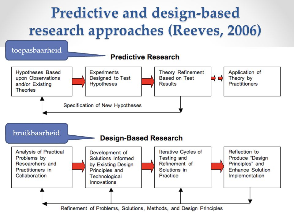 Predictive and design-based research approaches (Reeves, 2006)
