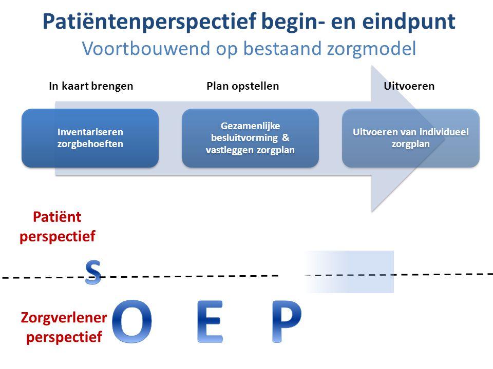 Patiëntenperspectief begin- en eindpunt Voortbouwend op bestaand zorgmodel