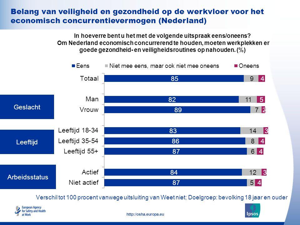 Belang van veiligheid en gezondheid op de werkvloer voor het economisch concurrentievermogen (Nederland)