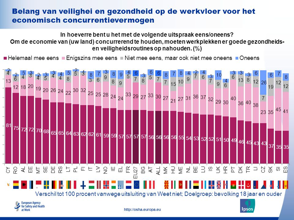 Belang van veilighei en gezondheid op de werkvloer voor het economisch concurrentievermogen