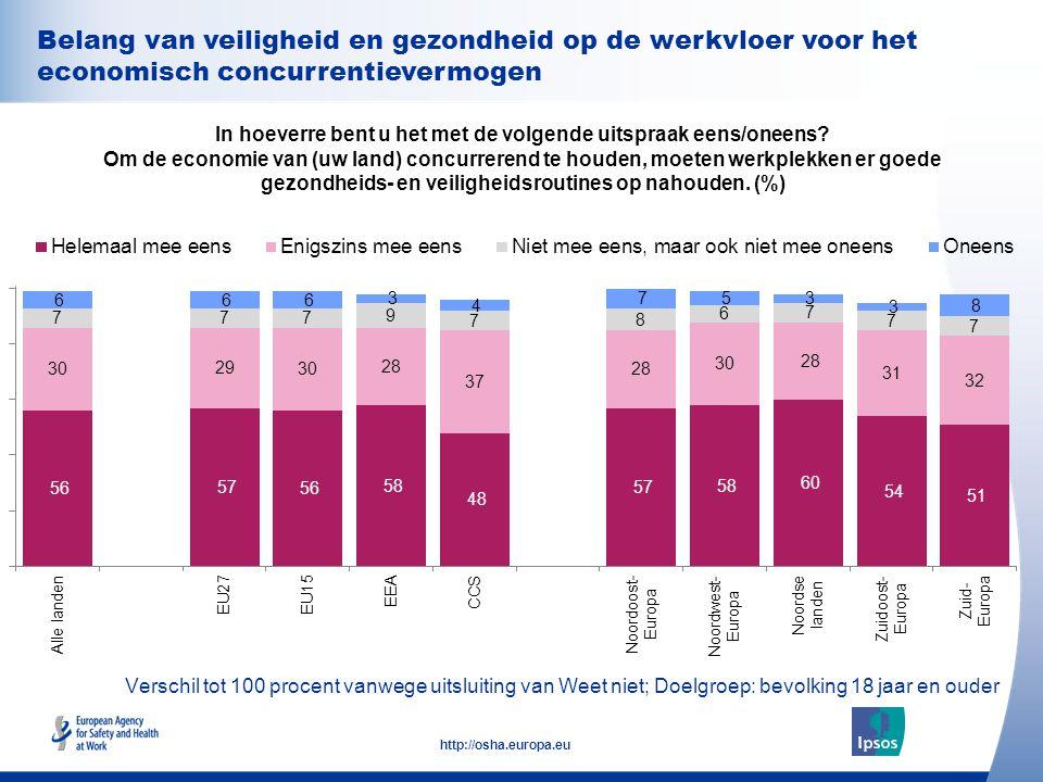 Belang van veiligheid en gezondheid op de werkvloer voor het economisch concurrentievermogen