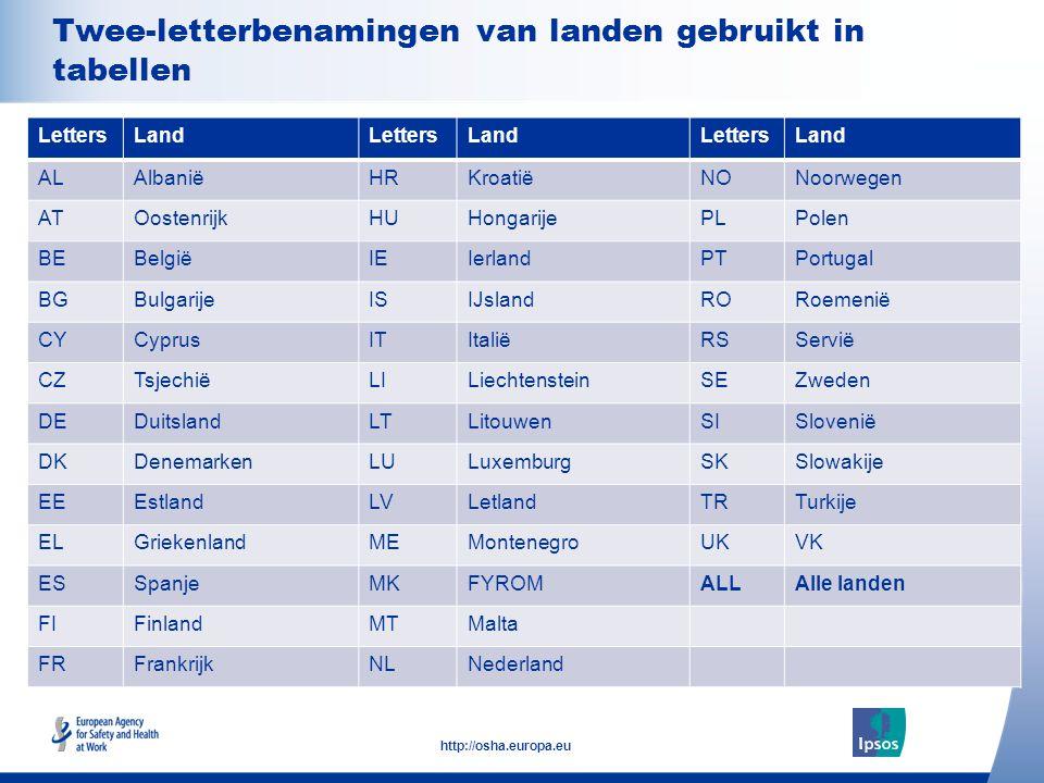 Twee-letterbenamingen van landen gebruikt in tabellen
