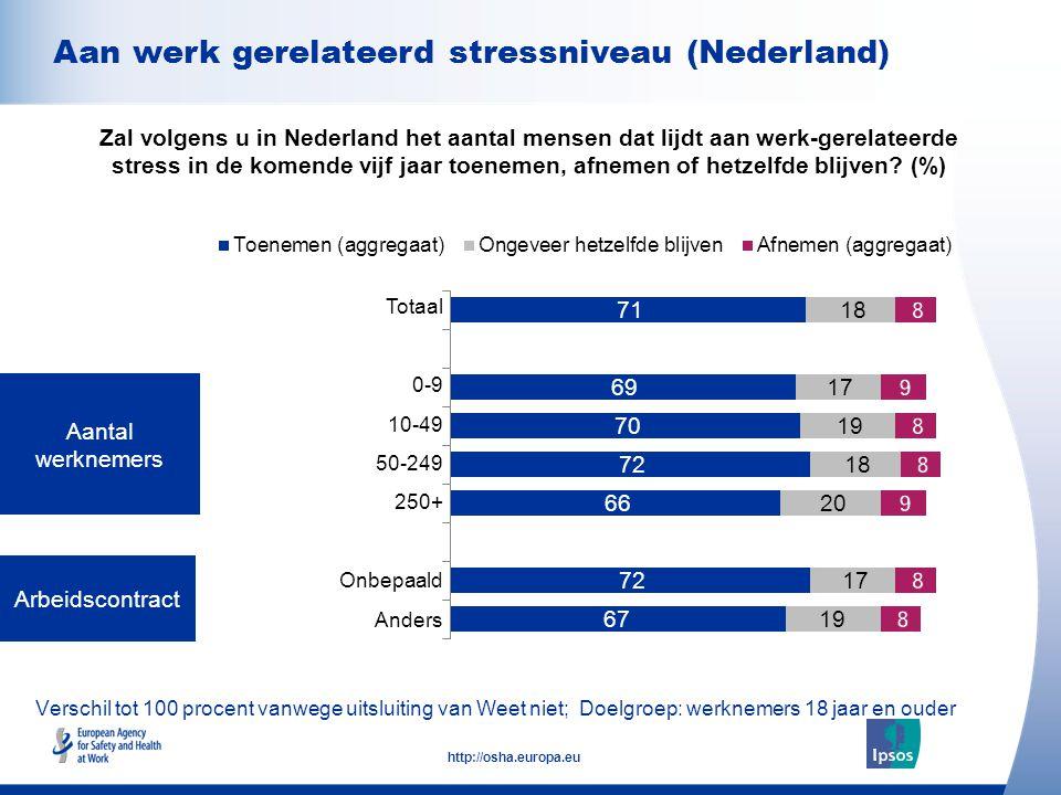 Aan werk gerelateerd stressniveau (Nederland)