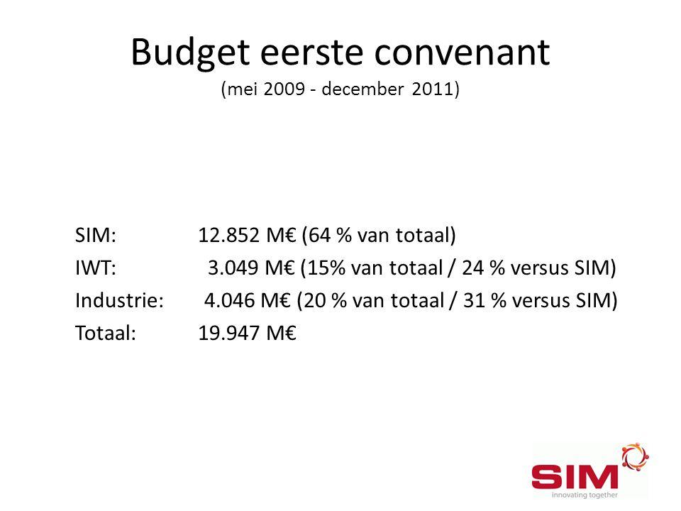 Budget eerste convenant (mei 2009 - december 2011)