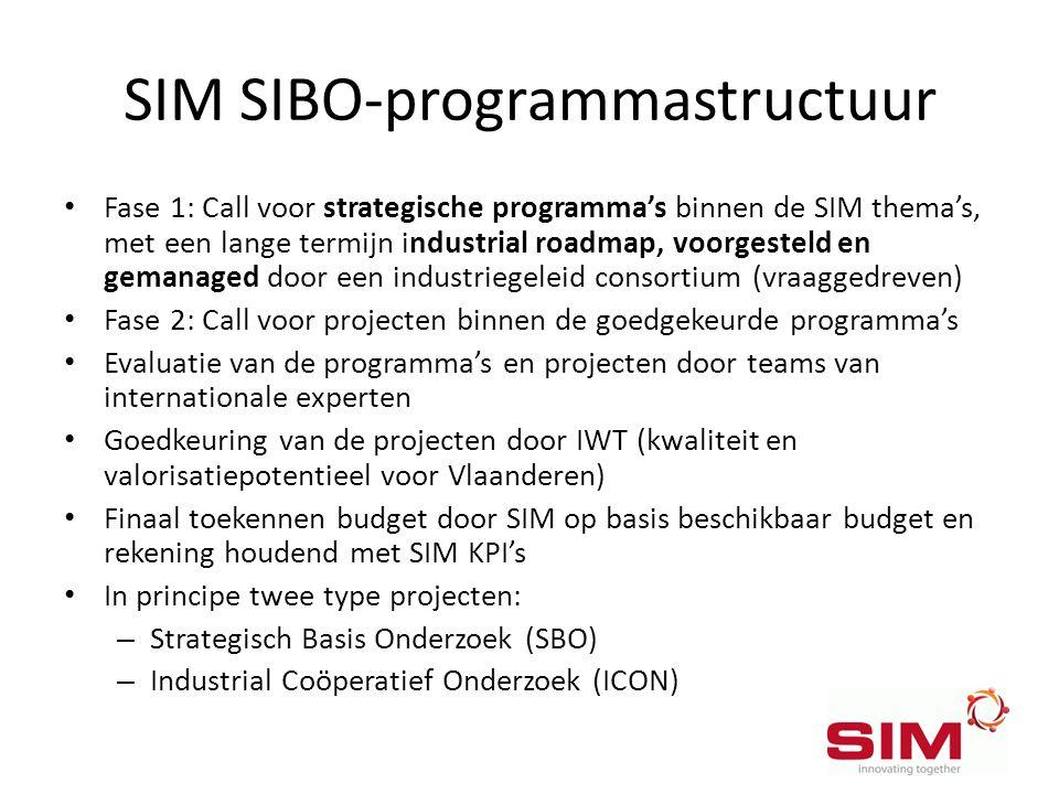 SIM SIBO-programmastructuur