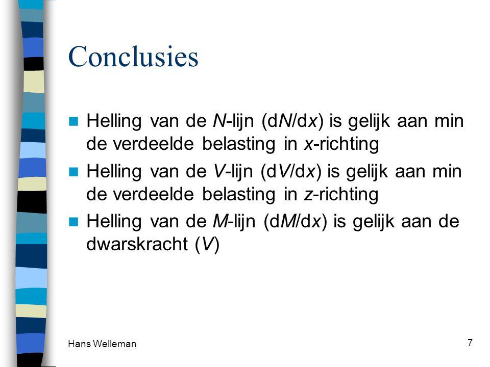 Conclusies Helling van de N-lijn (dN/dx) is gelijk aan min de verdeelde belasting in x-richting.