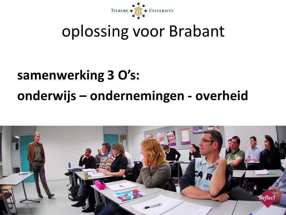 oplossing voor Brabant
