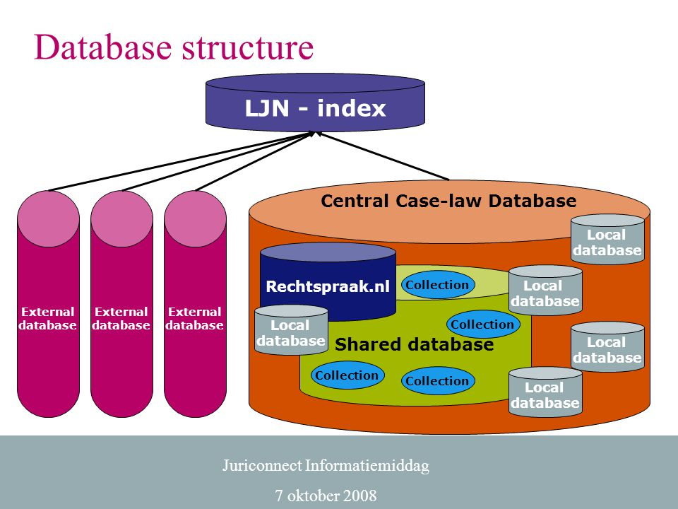 Central Case-law Database