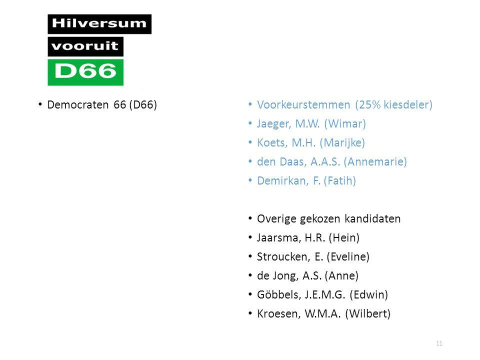 Democraten 66 (D66) Voorkeurstemmen (25% kiesdeler) Jaeger, M.W. (Wimar) Koets, M.H. (Marijke) den Daas, A.A.S. (Annemarie)